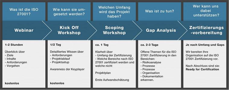 Schritte zu Ihrer ISO 27001 Zertifizierung