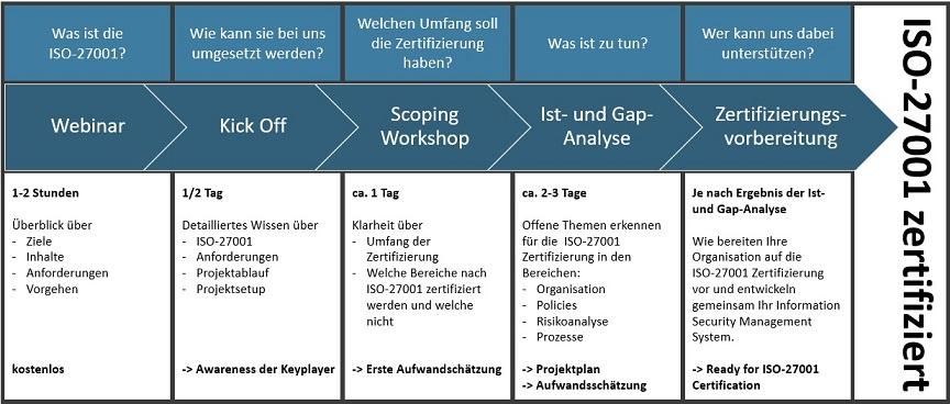 in 5 einfachen Schritten zur ISO-27001 Zertifizierung